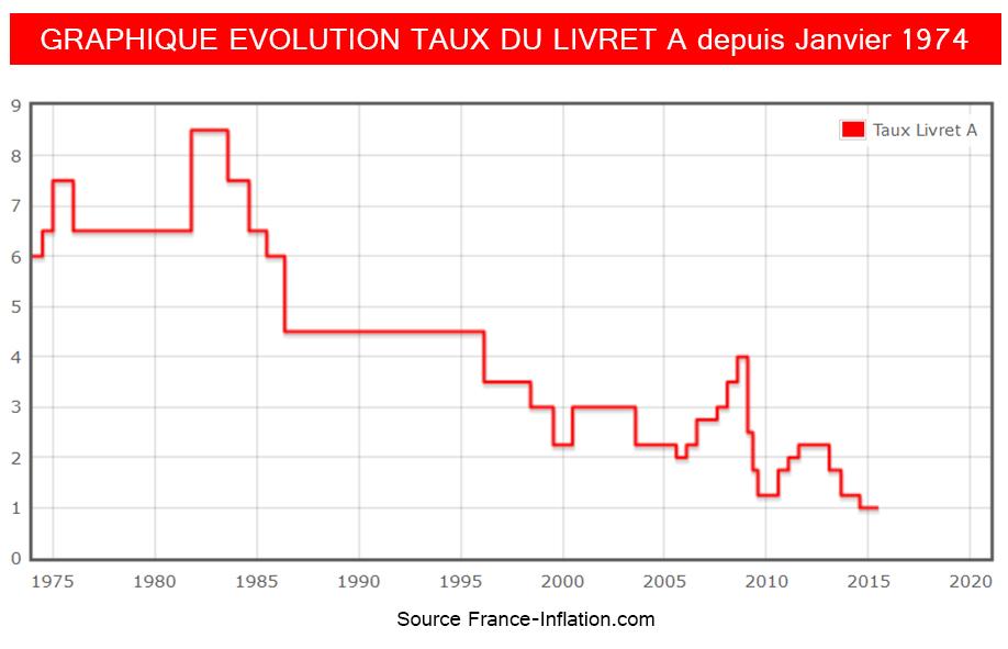 graphique evolution taux livret A 1974